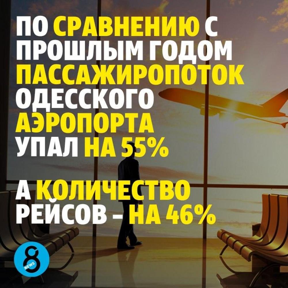 По сравнению с прошлым годом пассажиропоток одесского аэропорта упал на 55%. А количество рейсов — на 46%