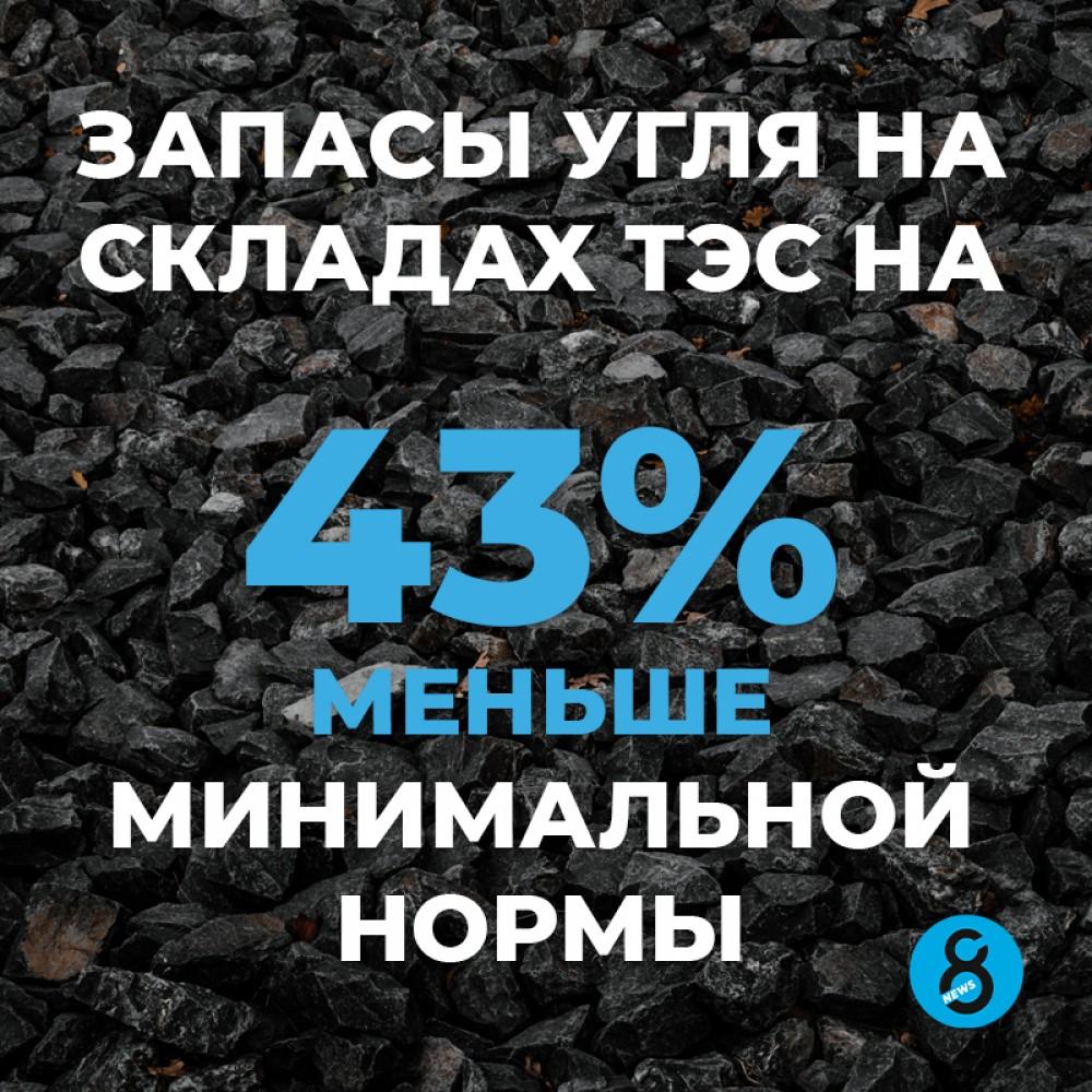 ❗️Сейчас на складах теплоэлектростанций всего 384,4 тонн угля. «Укрэнерго» пока не прогнозирует веерных отключений.