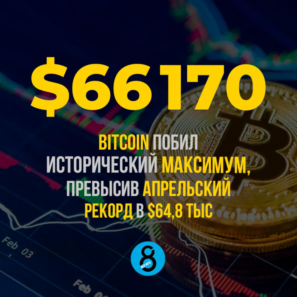 Bitcoin побил  исторический максимум, превысив апрельский  рекорд в $64,8 тыс