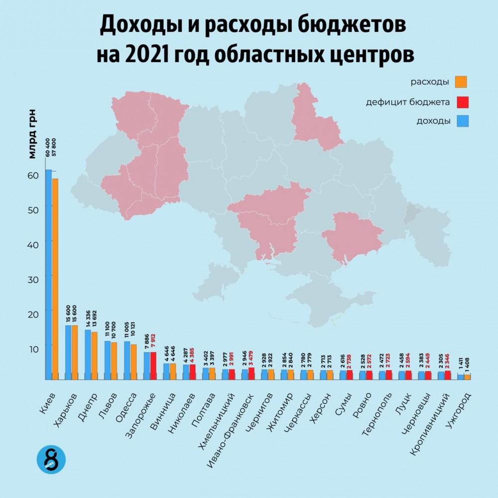 Бюджеты-2021 областных райцентров // Инфографика