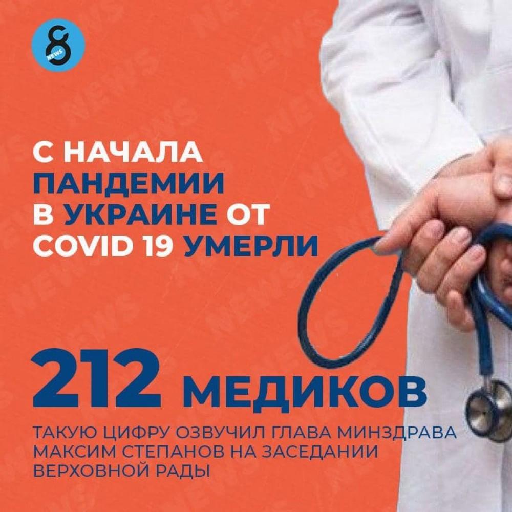 212 медиков умерло в Украине от COVID-19 с начала пандемии