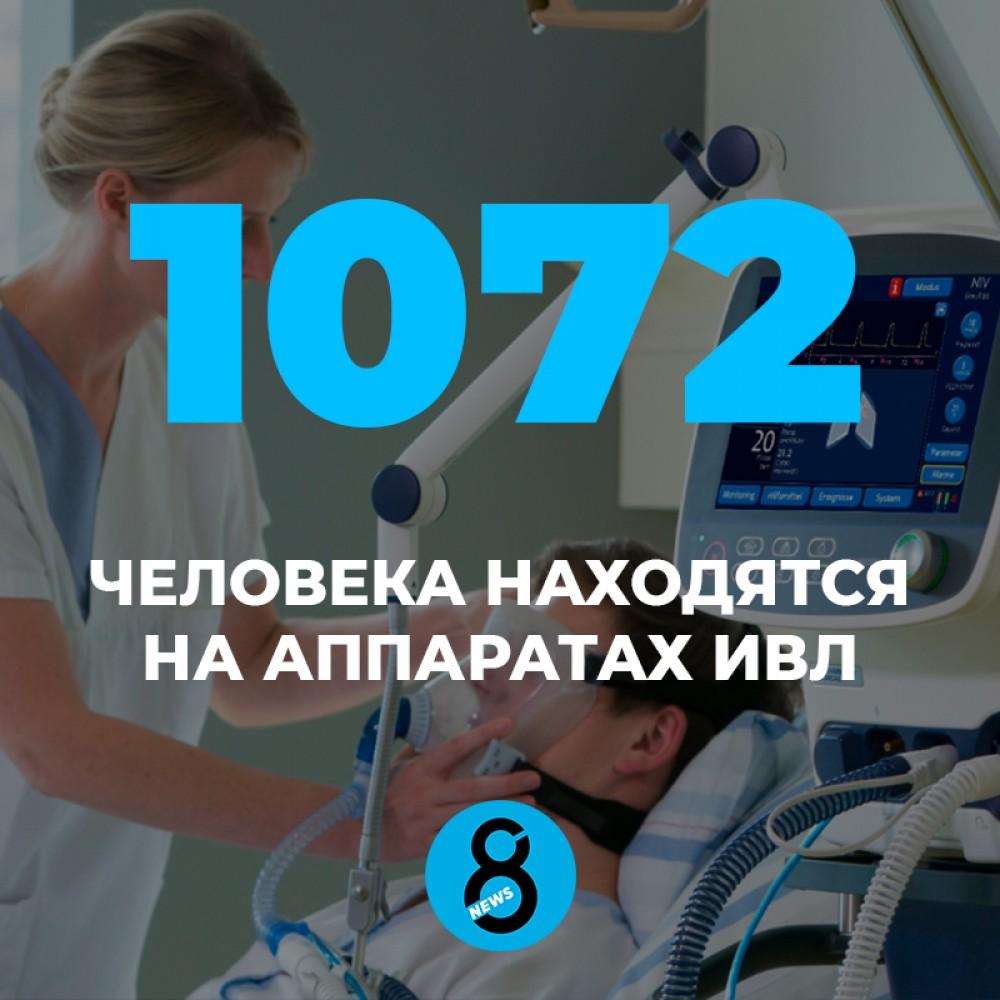 В Украине занято рекордное количество аппаратов ИВЛ