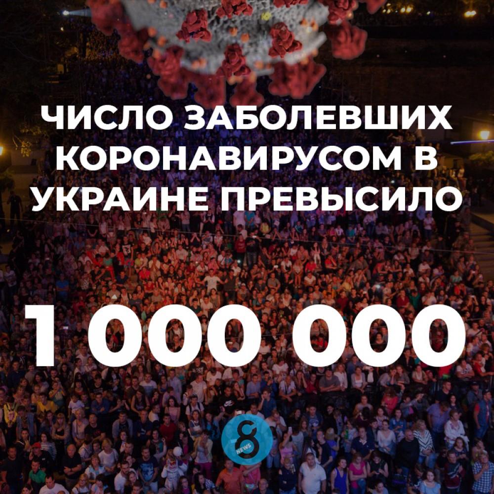 🦠 На сегодняшний день общее число заразившихся COVID-19 по стране (включая выздоровевших и умерших) перевалило за лям и составляет 1 001 132 человека.