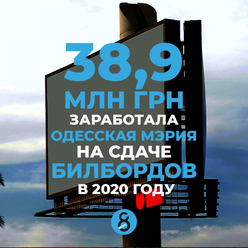 38,9 млн грн заработала Одесская мэрия на сдаче билбордов в 2020 году