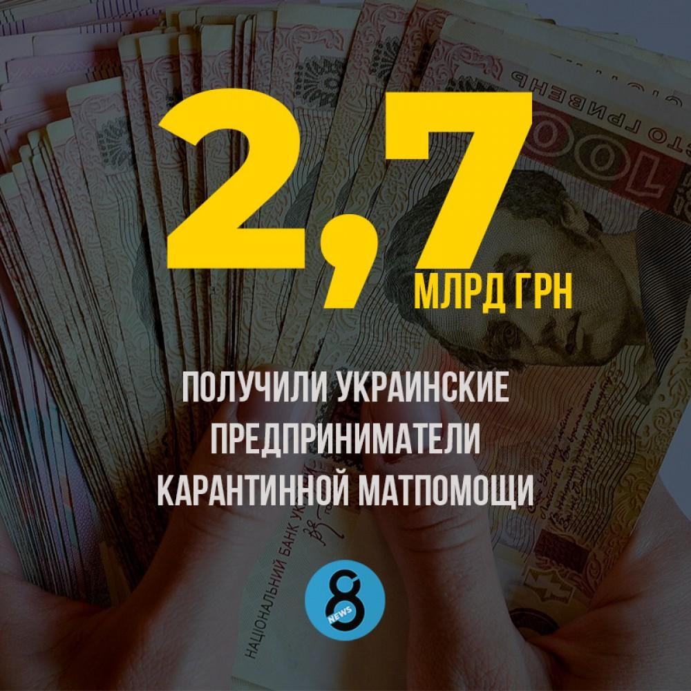 Украинские ФОПы и наемные работники получили матпомощи на 2,7 млрд грн