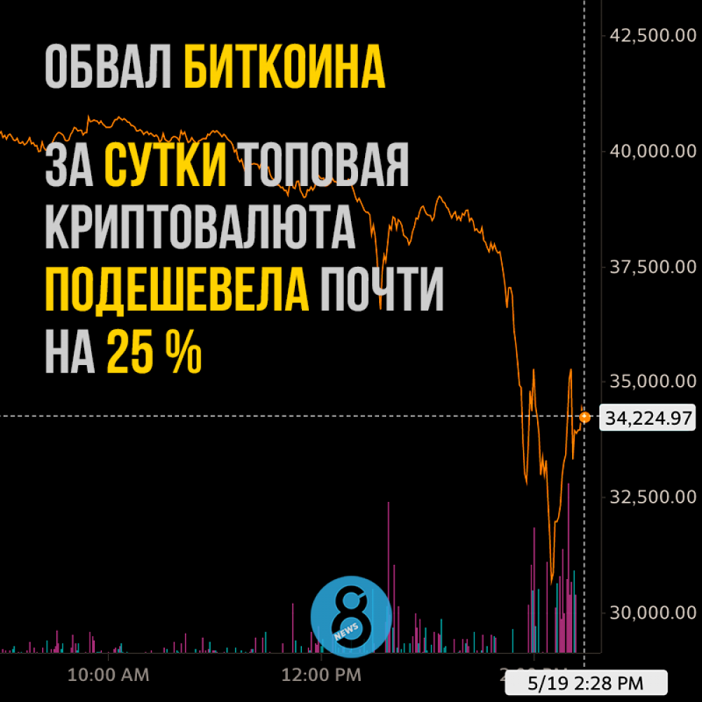 Обвал биткоина. За сутки топовая криптовалюта подешевела почти  на 25%
