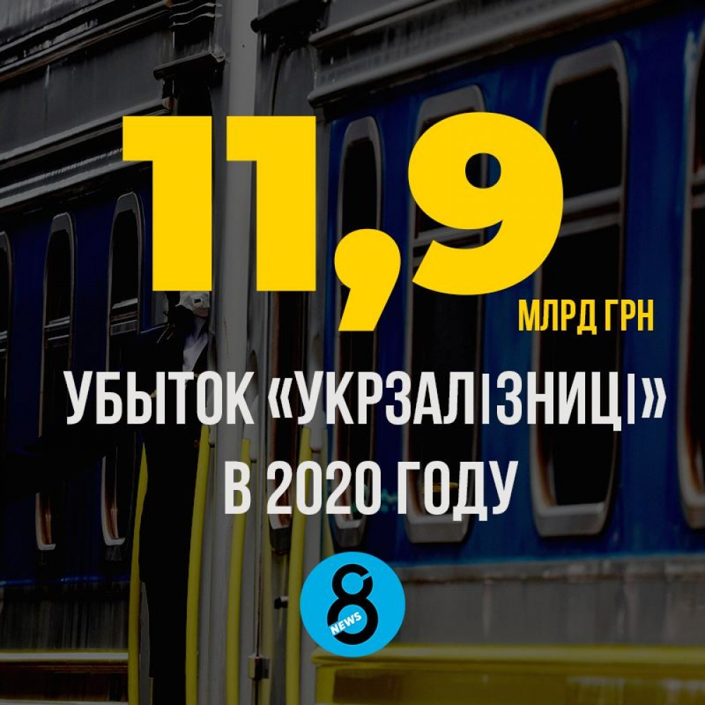 «Укрзалізниця» закончила 2020 год с убытком почти в 12 млрд грн
